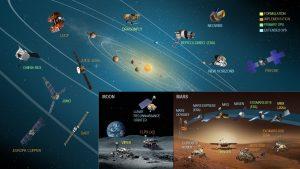 NASA Planetary Science