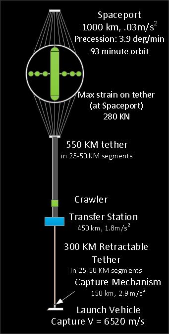 Tolan-LEO-Spaceport-w-tether-PDF-1